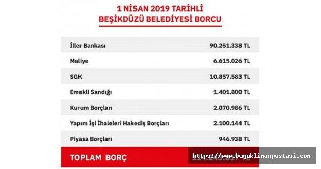 TOPLAM BORÇ 114.243.817,00 TL