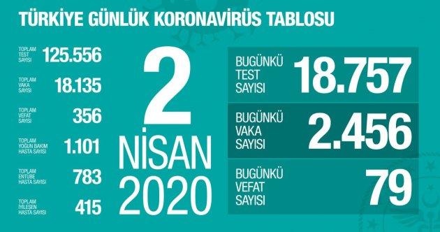 02.04.2020 KORONAVİRÜS TABLOSU