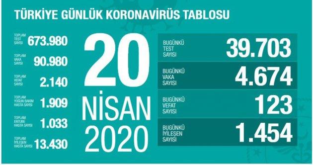 20.04.2020 TABLO AÇIKLANDI