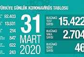 31.03.2020 GÜNLÜK TABLO AÇIKLANDI